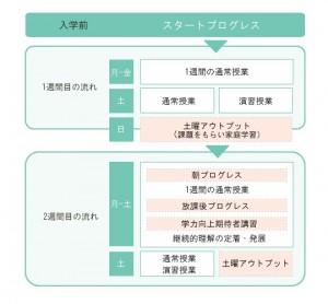 プログレス学習指導
